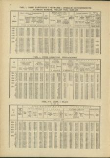 Konjunktura gospodarcza : Miesięczne Tablice Statystyczne : 1934 : nr 5
